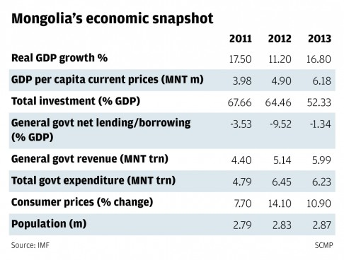 mongolia-annual-result